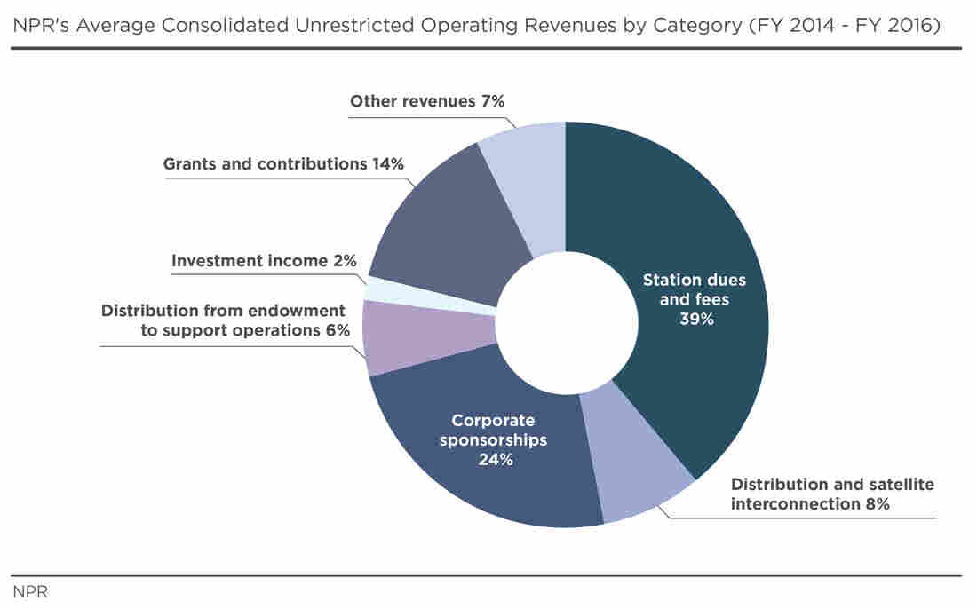 Average Unrestricted Operating Revenues by Category (FY2014-2016)