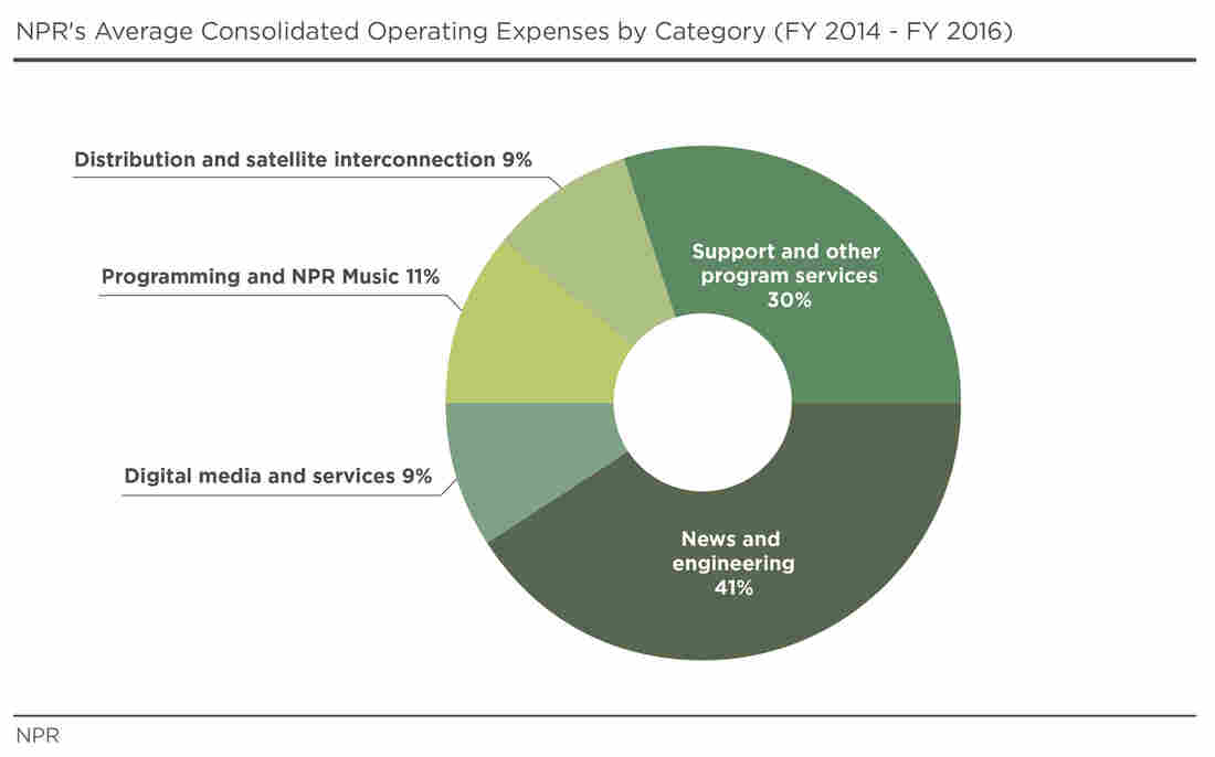 NPR's Average Consolidated Operating Expenses by Category (FY 2014 - FY 2016)