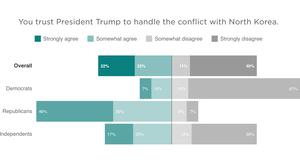 New Poll: Americans Don't Trust Trump on North Korea